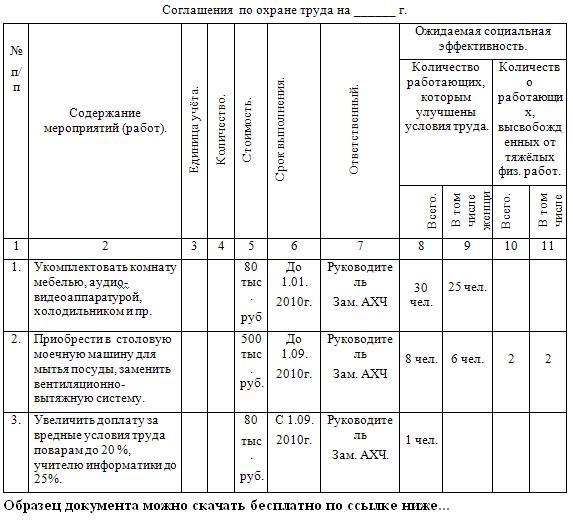 Соглашение По Охране Труда Образец Скачать
