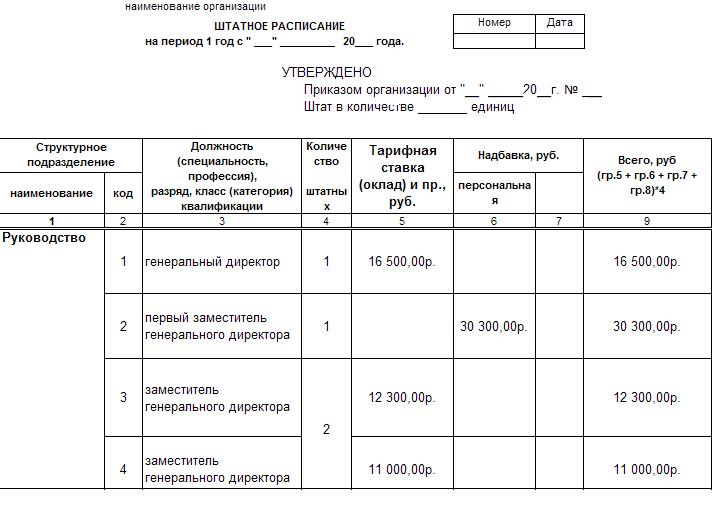 Выписка из штатного расписания образец заполнения скачать бесплатно